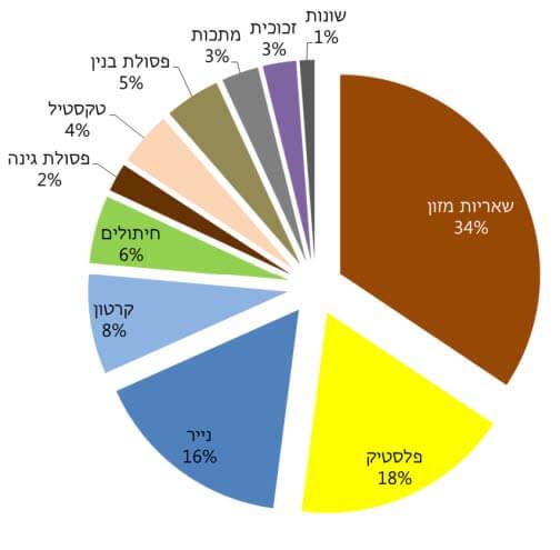 הרכב הפסולת הביתית עירונית בישראל